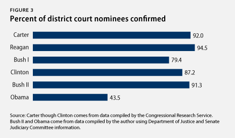 percent of district court nominations confirmed