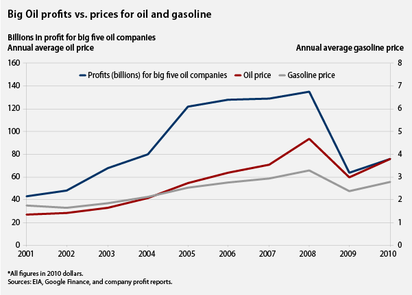 big oil profits vs. prices