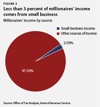 Less than 3 percent of millionaires' income comes from small businesses