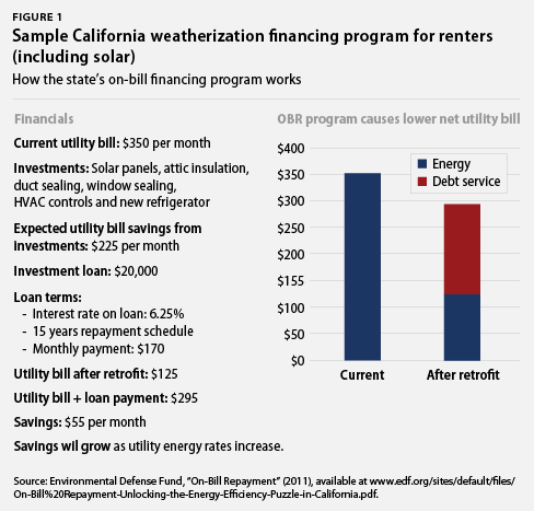 Sample California weatherization financing program for renters (including solar)
