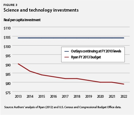 Science and technology investments