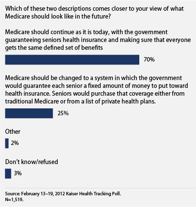 public says, don't change medicare