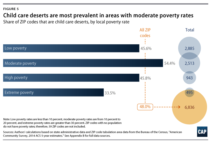 Child Care Deserts Center For American Progress - Which country has the highest poverty rate