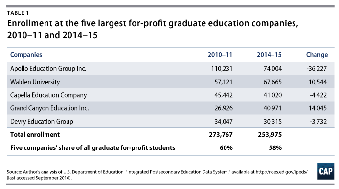 The Unlikely Area in Which For-Profit Colleges Are Doing ...