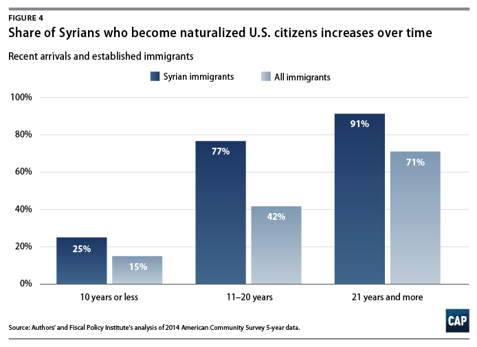 Forty Two Percent Of Immigrants Who Have Been In The United States For 11 To 20 Years Become U S Citizens As 71 Those
