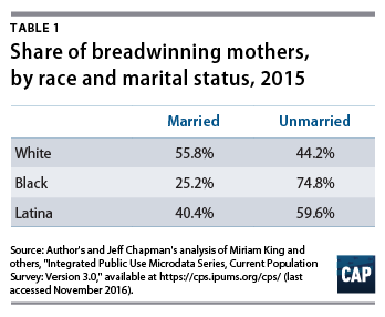 Breadwinning Mothers Are Increasingly the U S  Norm - Center