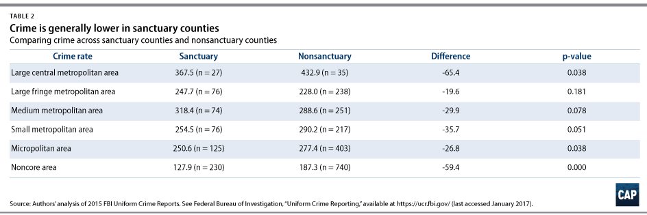 The Effects of Sanctuary Policies on Crime and the Economy ...
