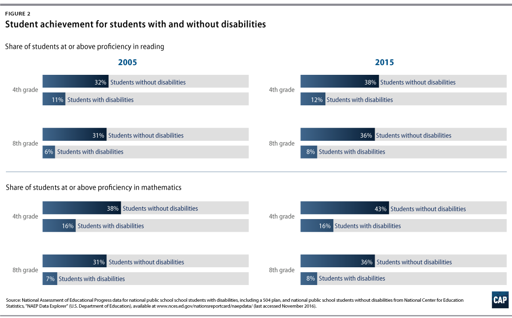 Us Department Of Education Issues 38th >> Improving Outcomes For Students With Disabilities Center For