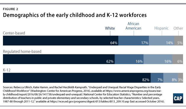 2017 05 15 Report Shows That Latino Families Are Starting To Use Early Care And Education Programs More  >> 6 Policies To Support The Early Childhood Workforce Center For