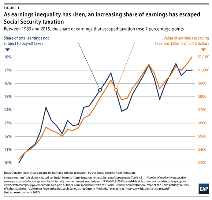 Is Progress Earnings - Rising Toll For Mounting A Inequality On American Social Taking Security Center