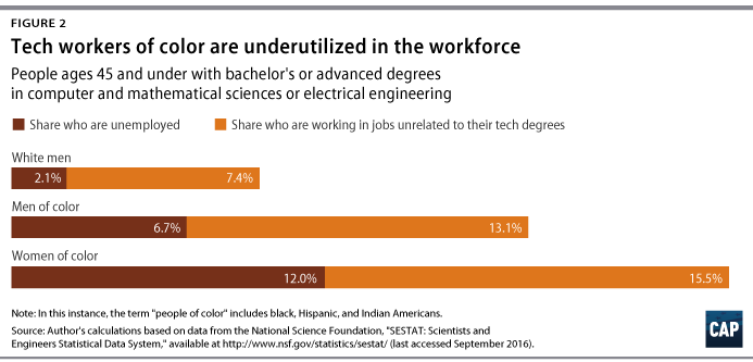 There Is a Supply of Diverse Workers in Tech, So Why Is Silicon ...