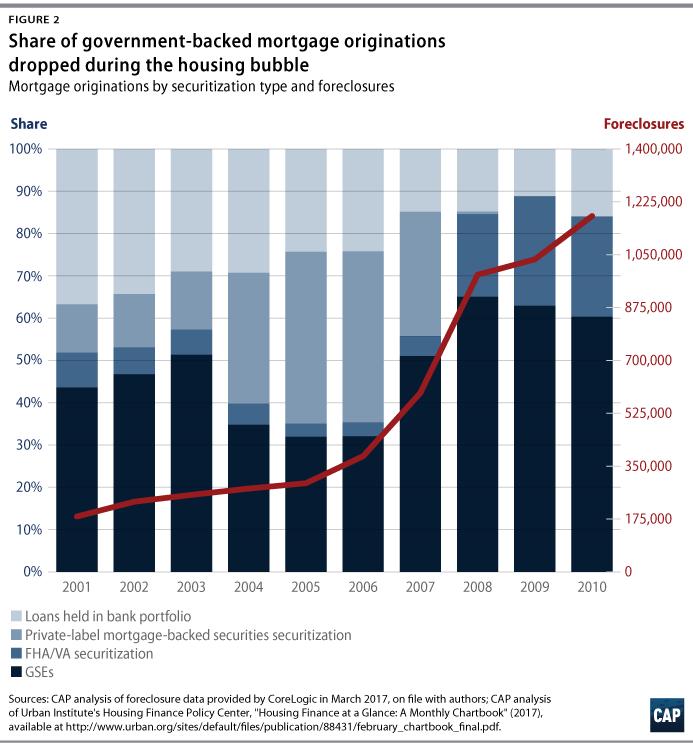 The 2008 Housing Crisis - Center for American Progress
