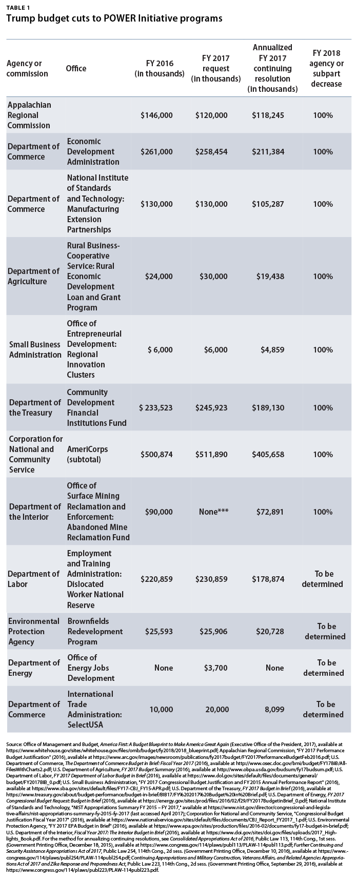 The trump budget cuts hit coal communities and workers where it as shown in table 1 the trump budget proposal would eliminate 113 billion in funding for seven federal programs andor offices in part or in entirety malvernweather