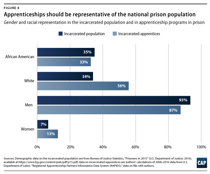 The Case for Paid Apprenticeships Behind Bars - Center for ...