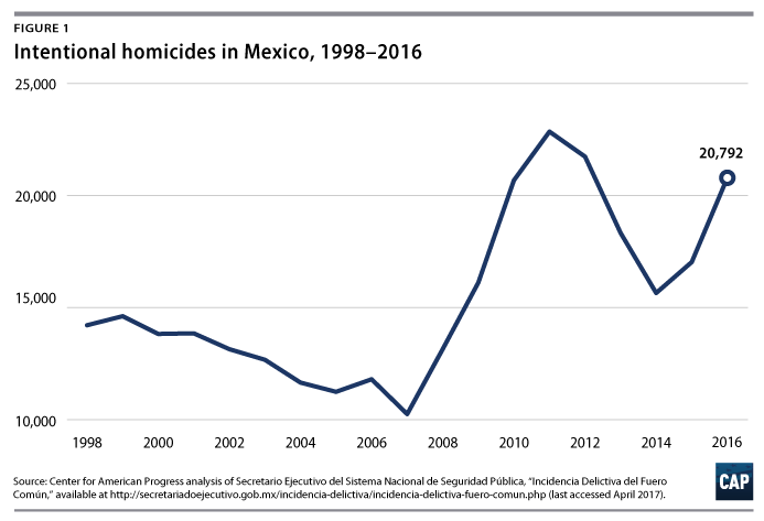 Drug trafficking mexico united states statistics homosexual population