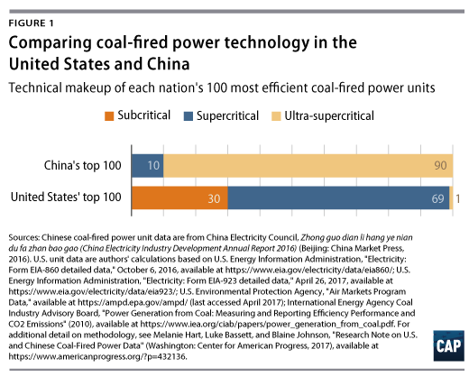 Everything You Think You Know About Coal in China Is Wrong