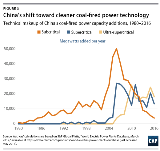 2017 Cvent S Top 100 Hotels In The United States: Everything You Think You Know About Coal In China Is Wrong