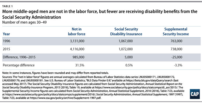 disability benefits do not stop men from working - center for