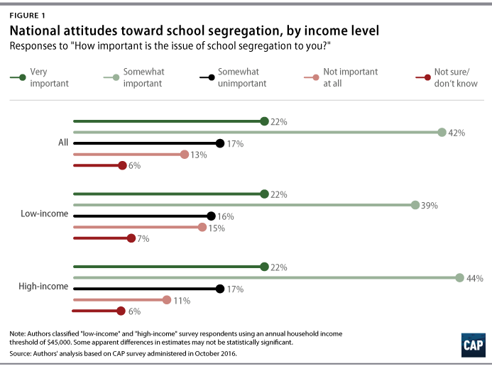 Isolated And Segregated  Center For American Progress For Instance  Percent Of Both Low And Highincome Americans Deem The  Issue Of School Segregation To Be Very Important To Them