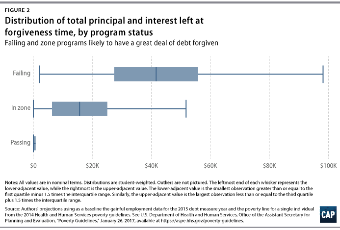 How Gainful Employment Reduces the Government's Loan Forgiveness