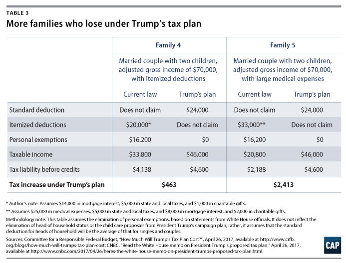 how middle-class and working families could lose under the trump tax