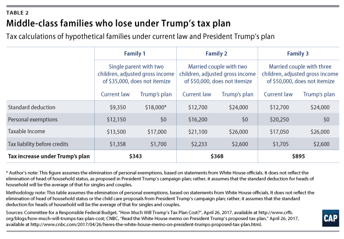 How Middle Class And Working Families Could Lose Under The Trump Tax