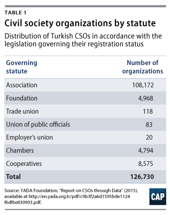 social organizations in turkey Note: citations are based on reference standards however, formatting rules can vary widely between applications and fields of interest or study the specific requirements or preferences of your reviewing publisher, classroom teacher, institution or organization should be applied.