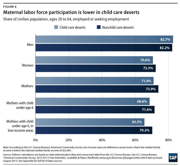 A Shocking Lack Of Support For Early >> Mapping America S Child Care Deserts Center For American Progress