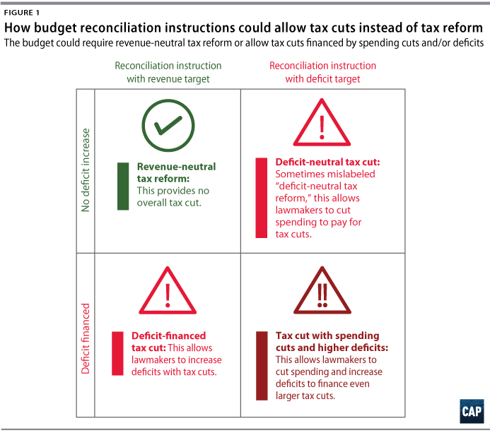 How the budget resolution will make or break revenue neutral tax tax cut advocates may claim that deficits from tax cuts will be reduced or eliminated because of higher economic growth but these claims rely on an malvernweather Gallery