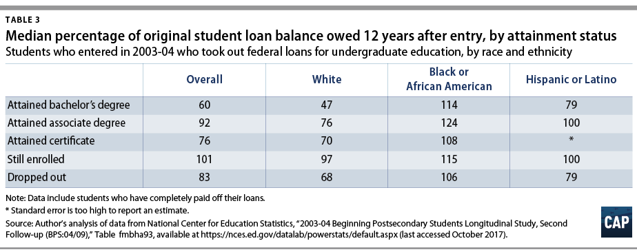 Report When Black Students And White >> New Federal Data Show A Student Loan Crisis For African American