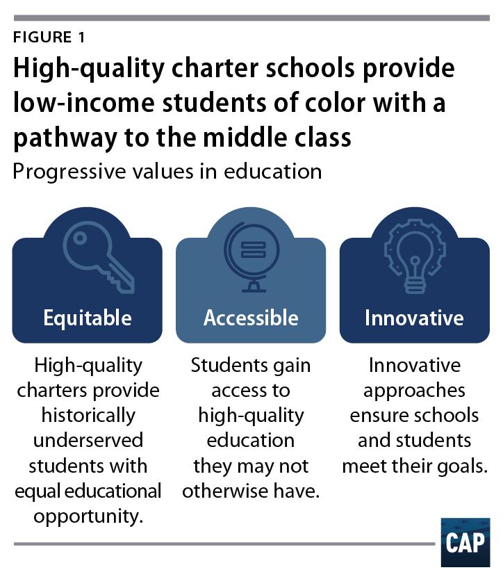 Progressive Education Has Race Problem >> The Progressive Case For Charter Schools Center For American Progress