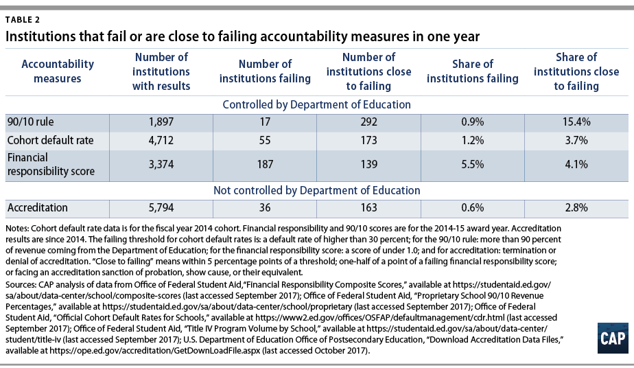 Improving Federal Accountability for Higher Education