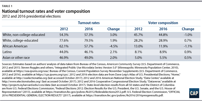 Voter Trends In 2016 Center For American Progress