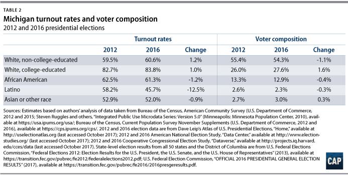 Voter Trends in 2016 - Center for American Progress