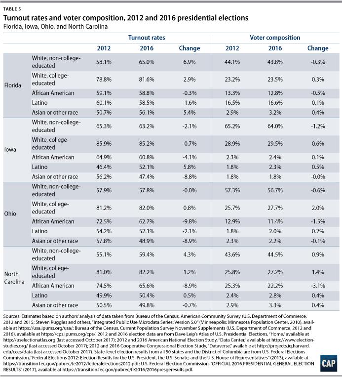 Voter Trends In 2016 Center For American Progress