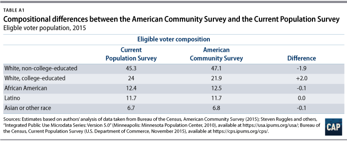 Voter trends in 2016 center for american progress given the superior sample size of the acs we believe it provides a more accurate picture of the eligible voter population particularly at the state level maxwellsz