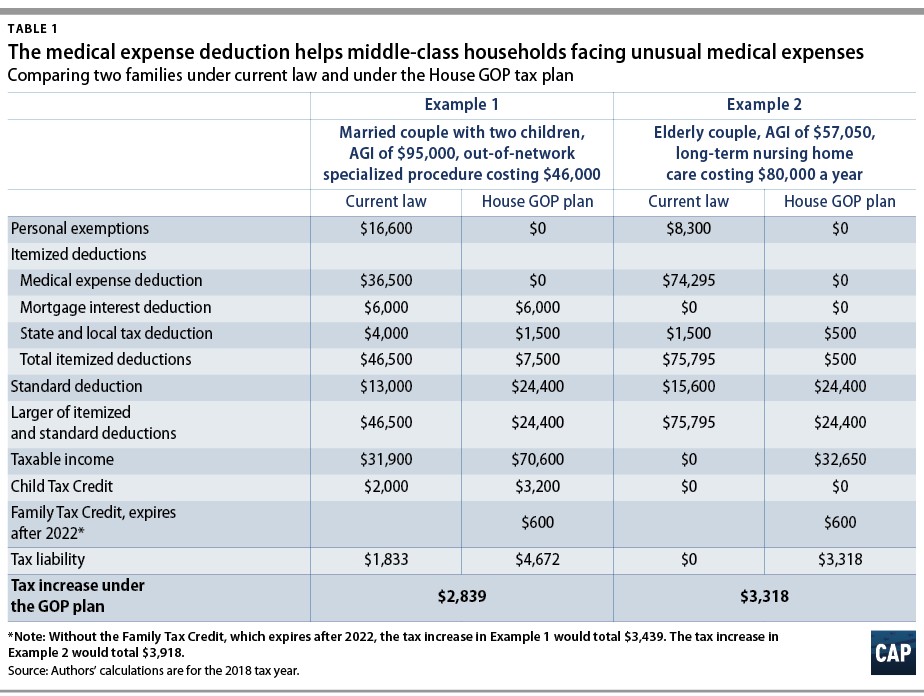 Repealing The Medical Expense Deduction Would Harm Some Middle Class