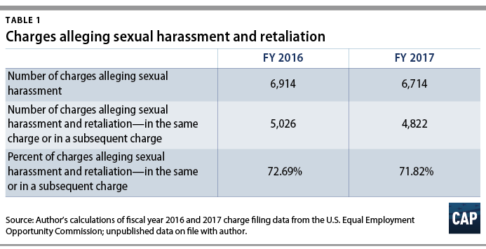 4 5 rule eeoc sexual harassment