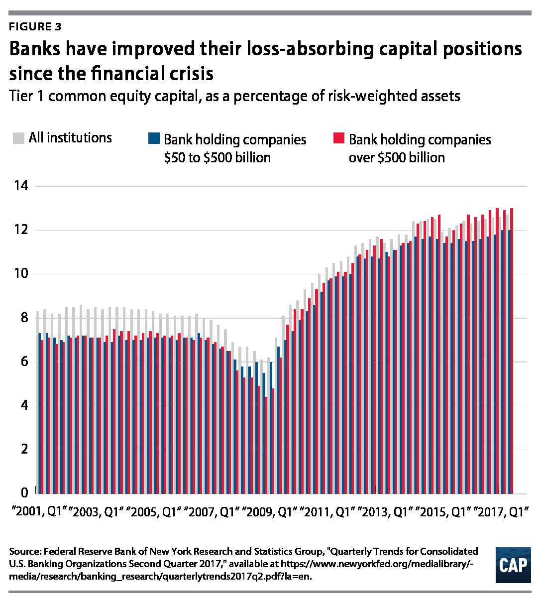 Resisting Financial Deregulation - Center for American Progress