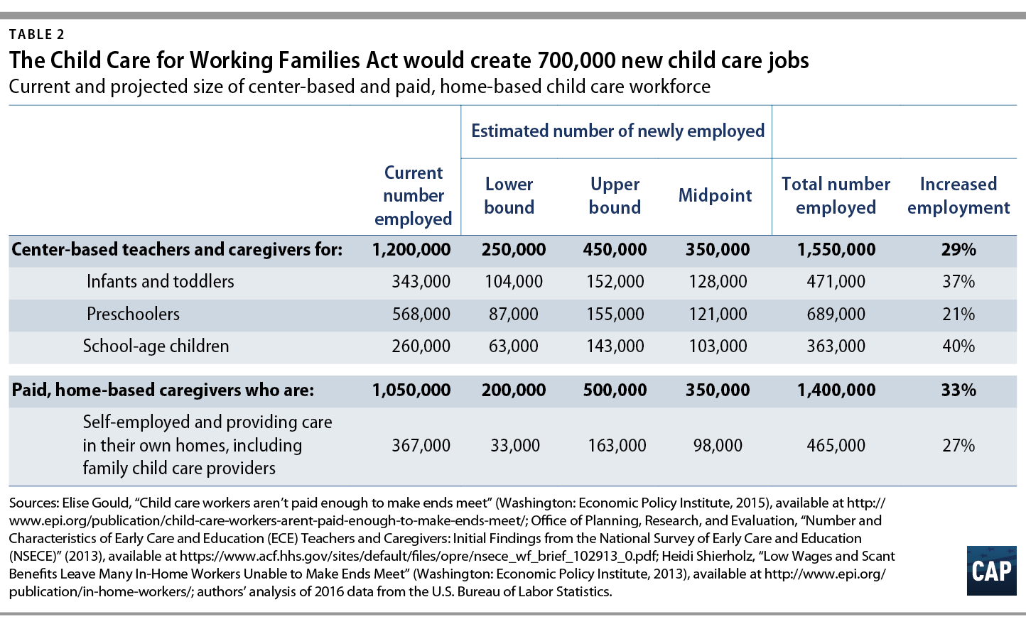 The child care for working families act will boost employment and the child care for working families act includes provisions to significantly improve the compensation and training of teachers and caregivers 1betcityfo Image collections