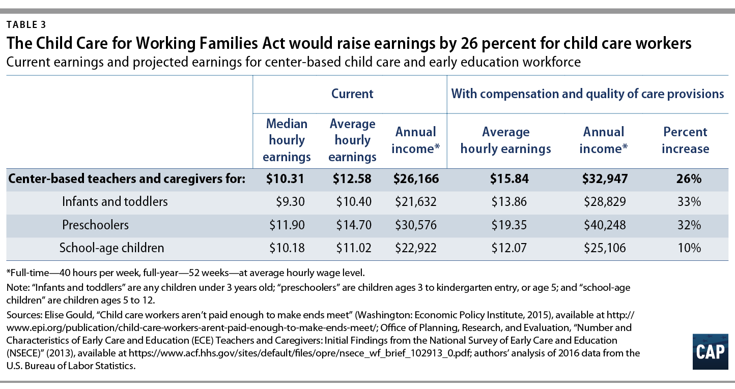 The child care for working families act will boost employment and with both new and significantly improved jobs the earnings credentials training and tenure of both existing and new employees in the early care and 1betcityfo Image collections