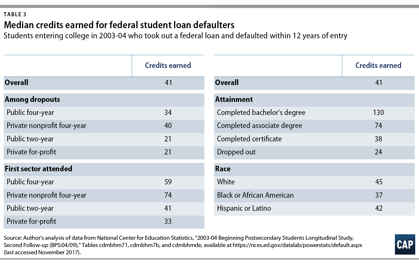 Who Are Student Loan Defaulters? - Center for American Progress