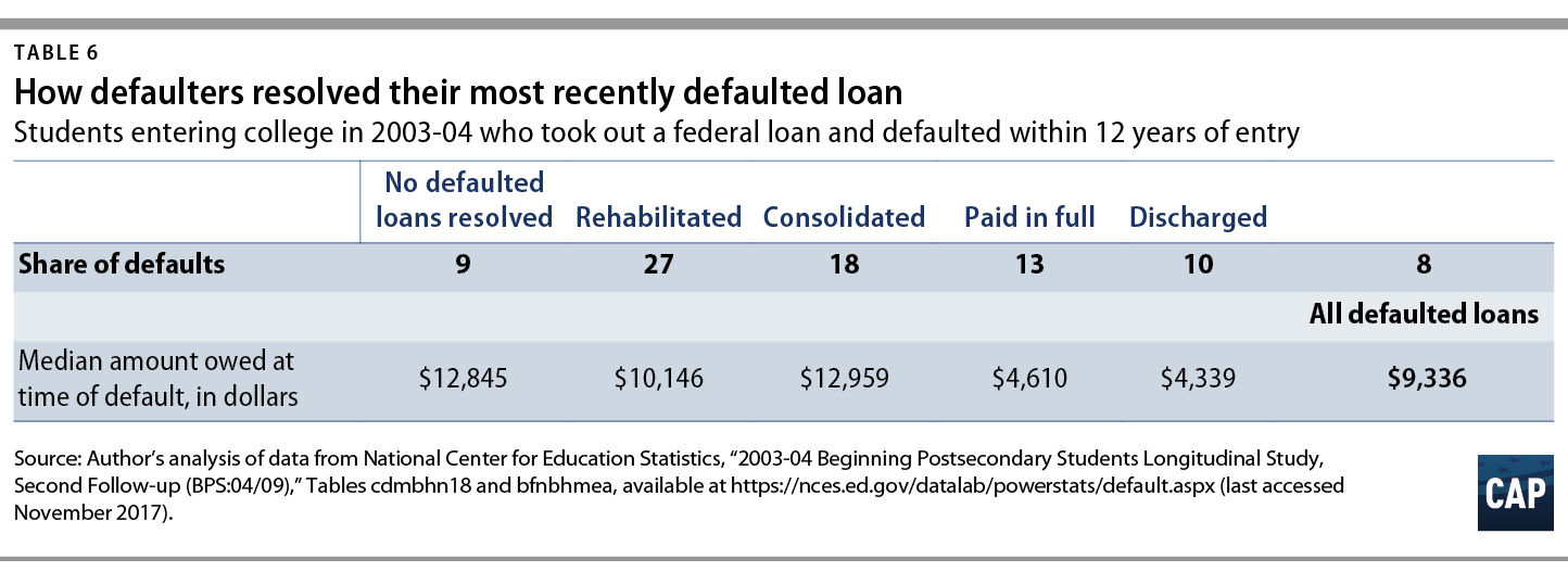 Who Are Student Loan Defaulters Center For American Progress