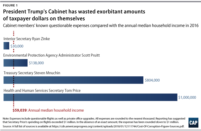 Perhaps The Most Notable Example Of Exorbitant Spending Is Former Secretary  Of Health And Human Services Tom Price, Who Investigative Reporters Found  Had ...