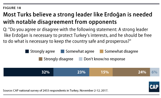 Is Turkey Experiencing A New Nationalism Center For American Progress