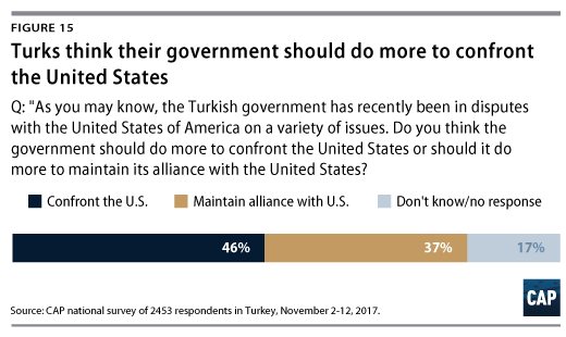 Is Turkey Experiencing a New Nationalism? - Center for