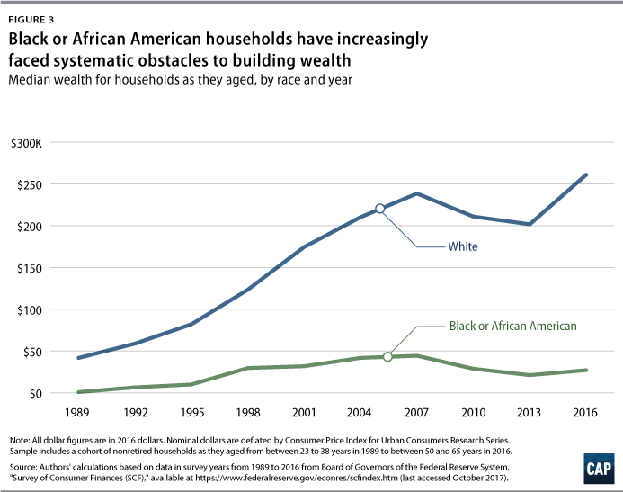 Systematic Inequality - Center for American Progress