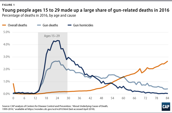 America's Youth Under Fire - Center for American Progress