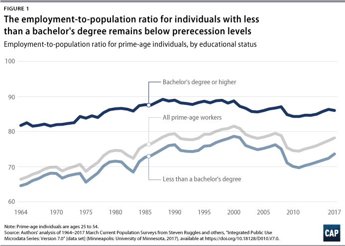 Blueprint for the 21st century center for american progress as shown in figure 2 certain demographic groups fared disproportionately worse in the labor market among workers without a four year college degree malvernweather Choice Image