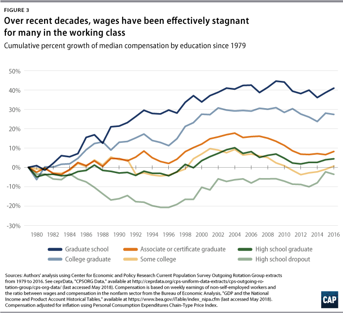 Blueprint for the 21st century center for american progress the story is similar when examining wage growth of prime age workers since 2000 it is clear that workers in their prime working years without four year malvernweather Image collections